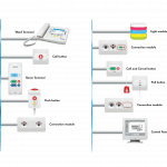 Schrack Seconet Visocall IP nurse call systems and communication systems